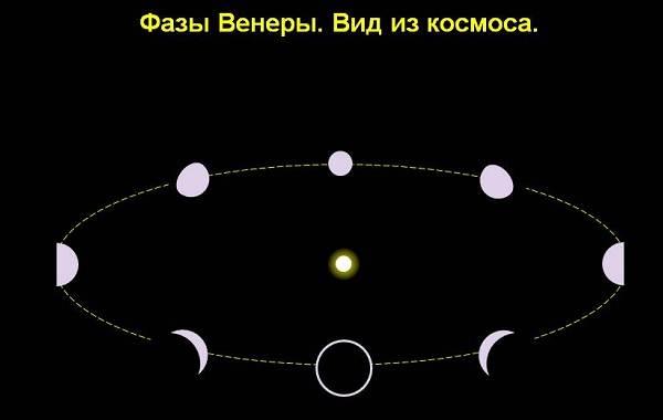Галилео-Галилей-великий-ученый-Средневековья-Биография-и-труды-4